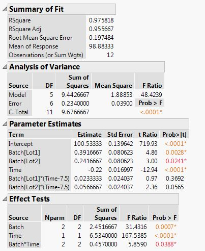 Regression Analysis in JMP